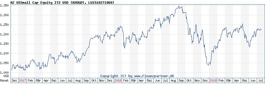 Historische Fonds Kurse für LU1516271969