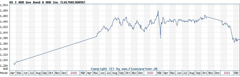 Historische Fondskurse AS I Australian Dollar Government Bd A QInc AUD (LU1760136058, A2JDBF)