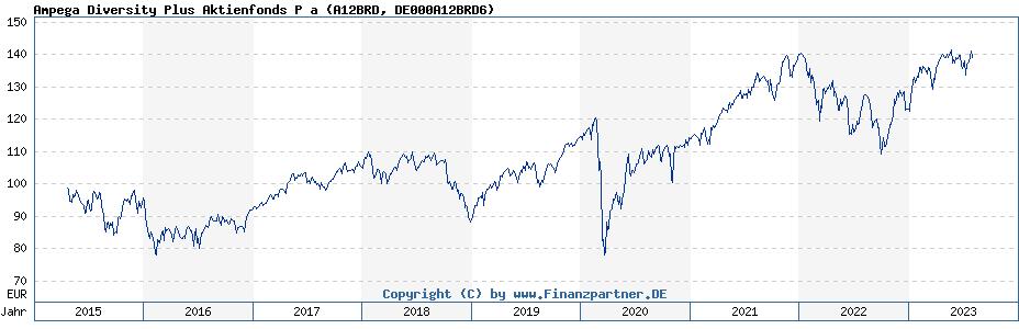 Historische Fondskurse Ampega Diversity Plus Aktienfonds P a (DE000A12BRD6, A12BRD)