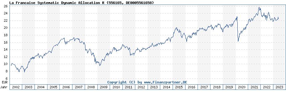 Historische Fondskurse Veri ETF Allocation Dynamic R (DE0005561658, 556165)