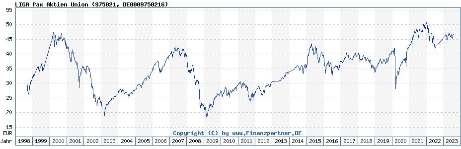 Historische Fondskurse LIGA Pax Aktien Union (DE0009750216, 975021)