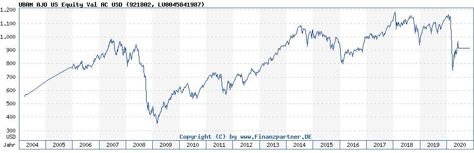 Historische Fondskurse UBAM AJO US Equity Value AC (LU0045841987, 921802)
