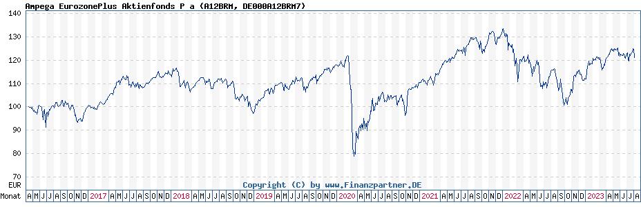 Historische Fondskurse Ampega Eurozone Plus Aktienfonds P a (DE000A12BRM7, A12BRM)