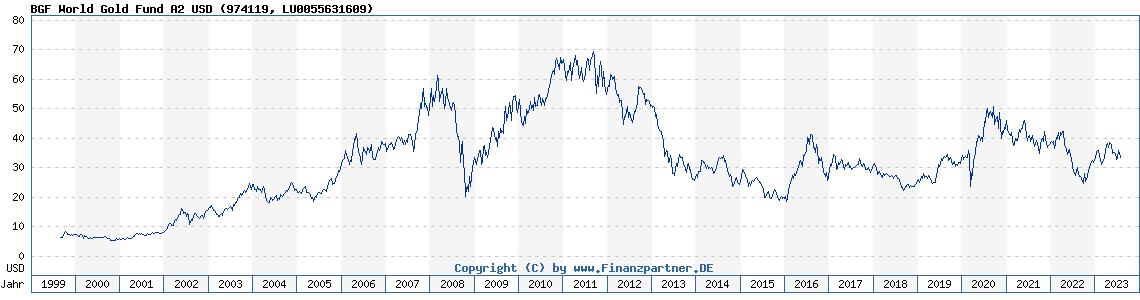 Historische Fondskurse BGF World Gold Fund A2 USD (LU0055631609, 974119)