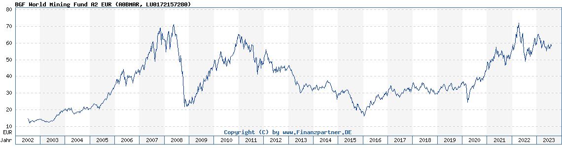 Historische Fondskurse BGF World Mining Fund A2 EUR (LU0172157280, A0BMAR)