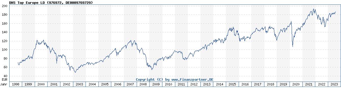 Historische Fondskurse DWS Top Europe LD (DE0009769729, 976972)