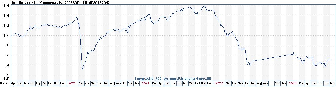 Historische Fondskurse Uni Anlage Mix Konservativ (LU1953916704, A2PBDK)