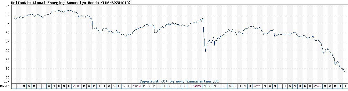 Historische Fondskurse Uni Institutional Emerging Sovereign Bonds (LU0482734919, )