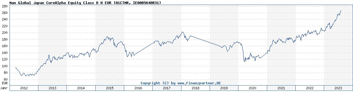 Historische Fondskurse Man Global Japan Core Alpha Equity Class D H EUR (IE00B5648R31, A1CTMR)