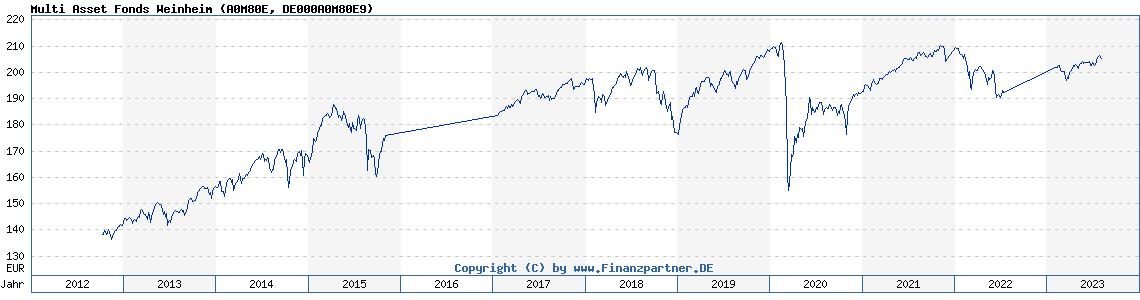 Historische Fondskurse Multi Asset Fonds Weinheim (DE000A0M80E9, A0M80E)