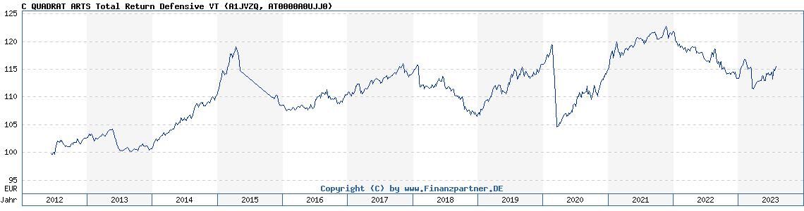 Historische Fondskurse C QUADRAT ARTS Total Return Defensive VT (AT0000A0UJJ0, A1JVZQ)