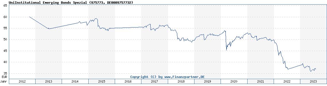 Historische Fondskurse Uni Institutional Emerging Bonds Spezial (DE0009757732, 975773)