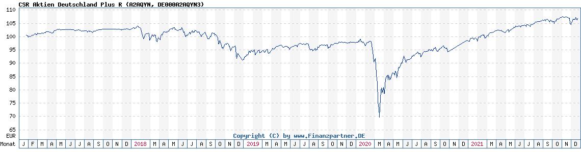Historische Fondskurse CSR Aktien Deutschland Plus R (DE000A2AQYN3, A2AQYN)