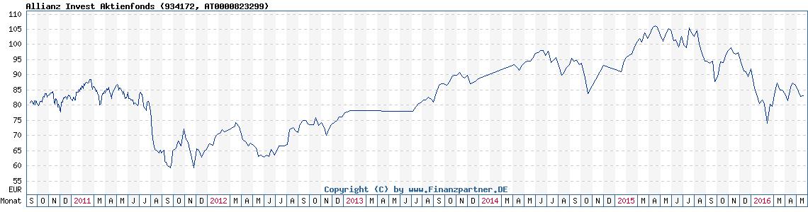 Allianz Aktienfonds
