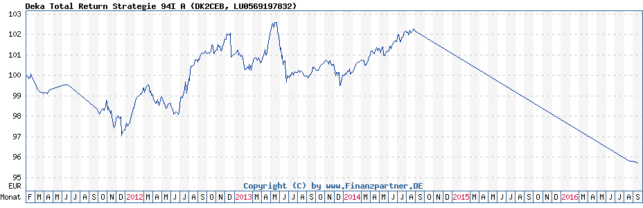 Chart: Deka Total Return Strategie 94I A (DK2CEB / LU0569197832)