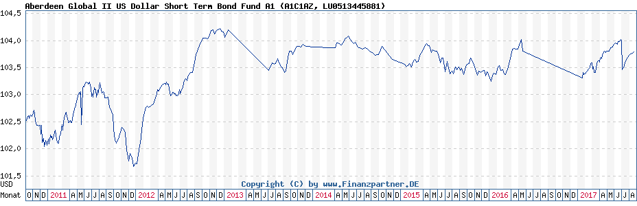 Chart: Aberdeen Global II US Dollar Short Term Bond Fund A1 (A1C1AZ / LU0513445881)