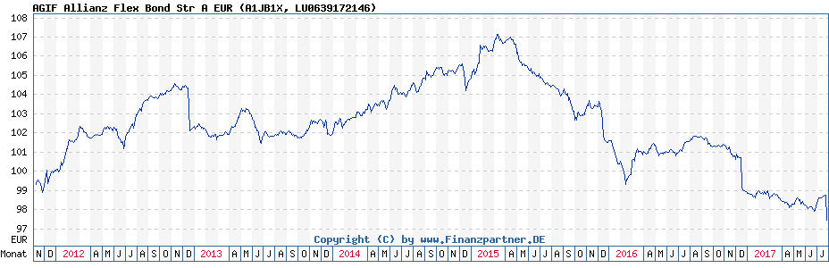 Chart: AGIF Allianz Flex Bond Str A EUR (A1JB1X / LU0639172146)