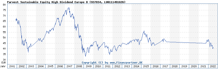 Chart: Parvest Sustainable Equity High Dividend Europe D (937834 / LU0111491626)