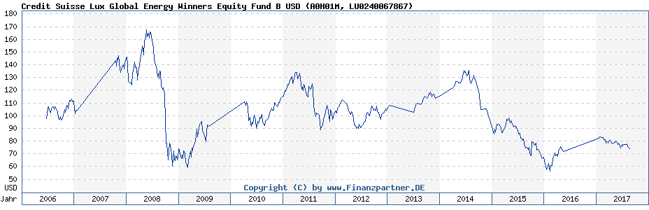 Chart: Credit Suisse Lux Global Energy Winners Equity Fund B USD (A0H01M / LU0240067867)