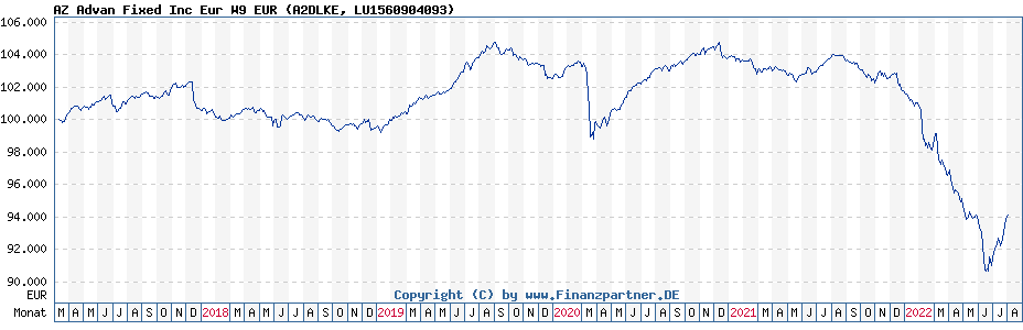 Chart: AZ Advan Fixed Inc Eur W9 EUR (A2DLKE / LU1560904093)