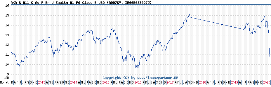 Chart: AXA R All C As P Ex J Equity Al Fd Class B USD (A0Q7GV / IE00B03Z0Q75)