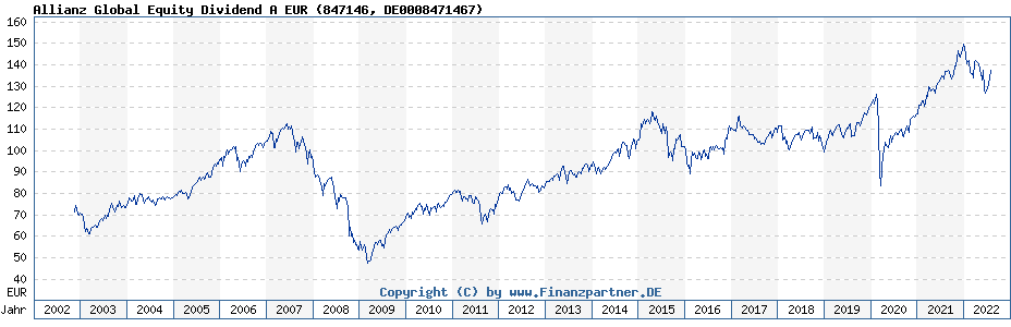 Chart: Allianz Global Equity Dividend A EUR (847146 / DE0008471467)
