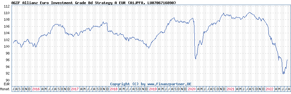 Chart: AGIF Allianz Euro Investment Grade Bd Strategy A EUR (A1JPF8 / LU0706716890)