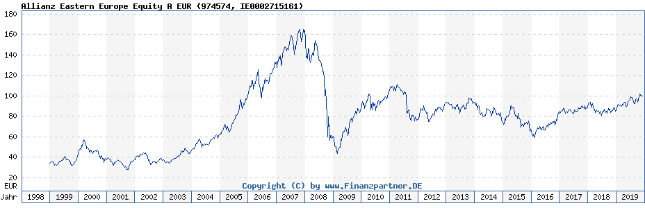 Chart: Allianz Eastern Europe Equity A EUR (974574 / IE0002715161)