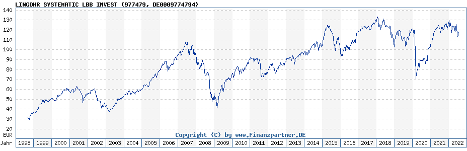 Chart: LINGOHR SYSTEMATIC LBB INVEST (977479 / DE0009774794)