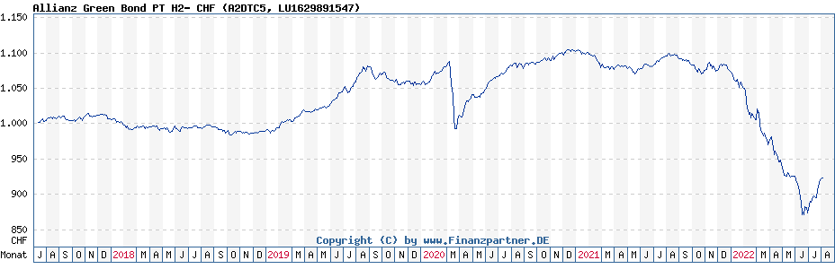 Chart: Allianz Green Bond PT H2- CHF (A2DTC5 / LU1629891547)