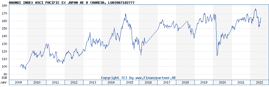 Chart: AMUNDI INDEX MSCI PACIFIC EX JAPAN AE D (A0RK3A / LU0390718277)