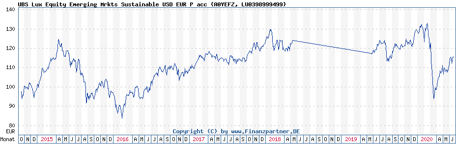 Chart: UBS Lux Equity Emerging Mrkts Sustainable USD EUR P acc (A0YEFZ / LU0398999499)