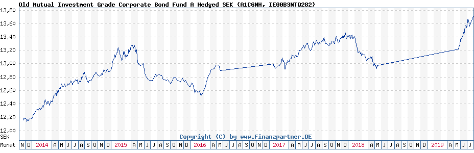 Chart: Old Mutual Investment Grade Corporate Bond Fund A Hedged SEK (A1C6NH / IE00B3NTQ282)