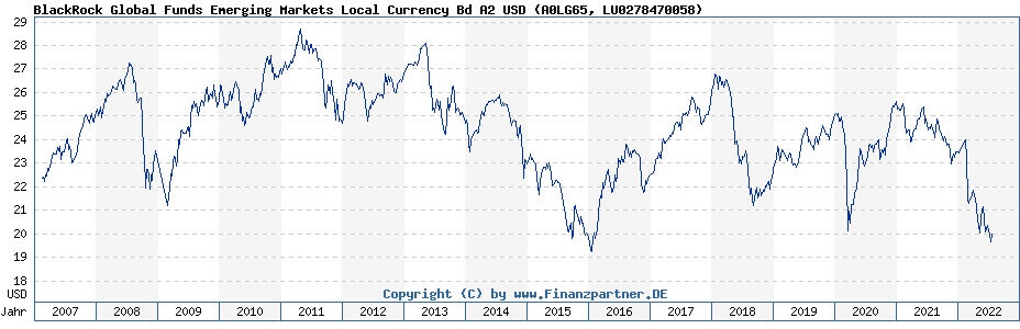 Chart: BlackRock Global Funds Emerging Markets Local Currency Bd A2 USD (A0LG65 / LU0278470058)