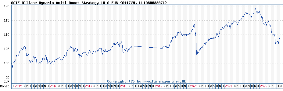 Chart: AGIF Allianz Dynamic Multi Asset Strategy 15 A EUR (A117VN / LU1089088071)
