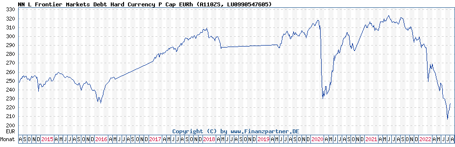 Chart: NN L Frontier Markets Debt Hard Currency P Cap EURh (A110ZS / LU0990547605)