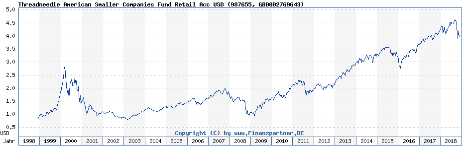 Chart: Threadneedle American Smaller Companies Fund Retail Acc USD (987655 / GB0002769643)