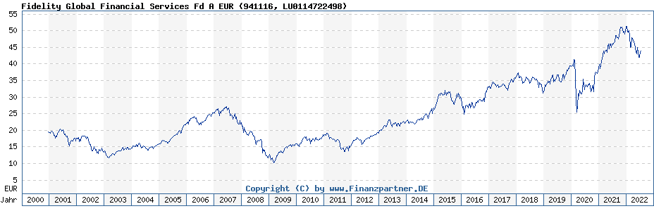 Chart: Fidelity Global Financial Services Fd A EUR (941116 / LU0114722498)