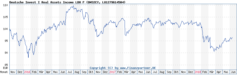 Chart: Deutsche Invest I Real Assets Income LDH P (DWS2CV / LU1279614504)