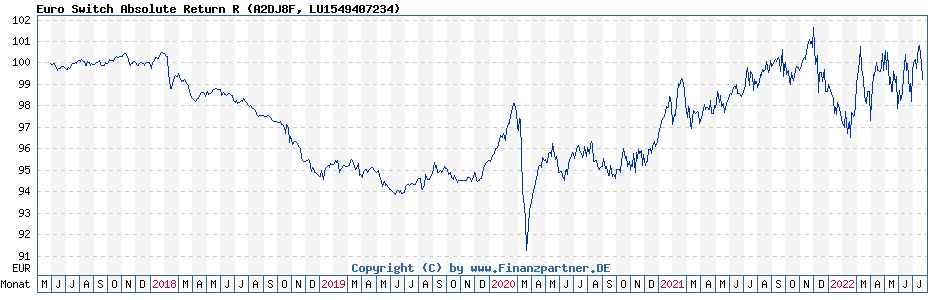 Chart: Euro Switch Absolute Return R (A2DJ8F / LU1549407234)