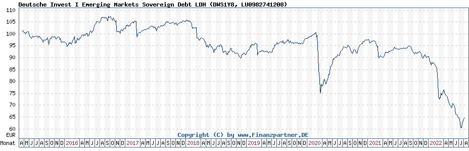 Chart: Deutsche Invest I Emerging Markets Sovereign Debt LDH (DWS1Y8 / LU0982741208)