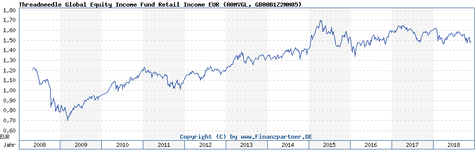 Chart: Threadneedle Global Equity Income Fund Retail Income EUR (A0MVGL / GB00B1Z2NM05)