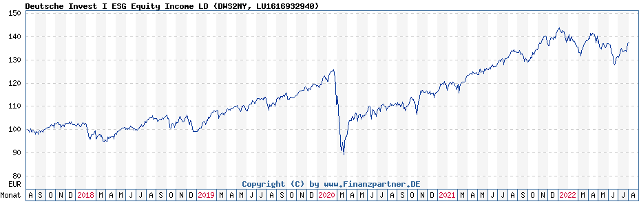 Chart: Deutsche Invest I ESG Equity Income LD (DWS2NY / LU1616932940)