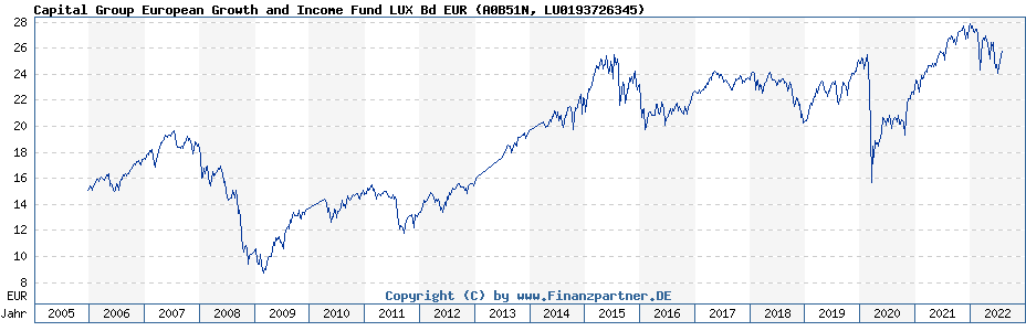 Chart: Capital Group European Growth and Income Fund LUX Bd EUR (A0B51N / LU0193726345)