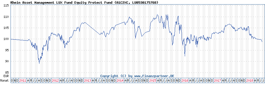 Chart: Rhein Asset Management LUX Fund Equity Protect Fund (A1C2XC / LU0530175768)