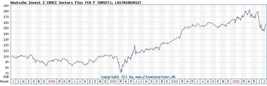 Chart: Deutsche Invest I CROCI Sectors Plus FCH P (DWS2TJ / LU1701862812)