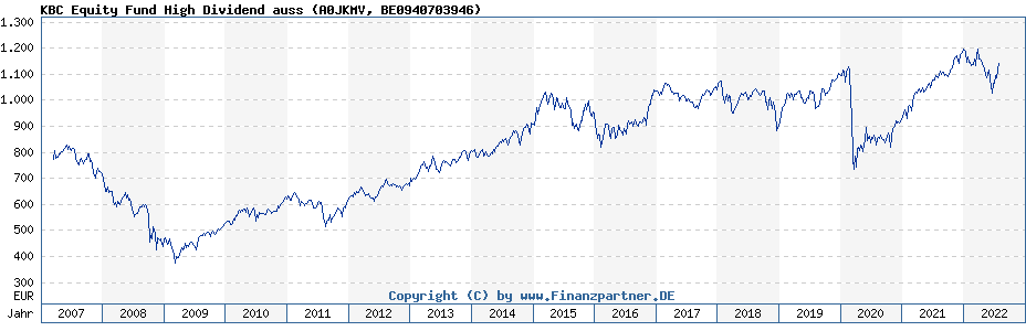 Chart: KBC Equity Fund High Dividend auss (A0JKMV / BE0940703946)