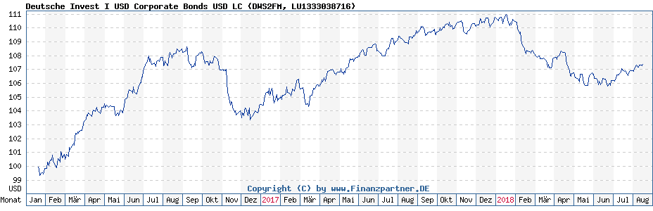 Chart: Deutsche Invest I USD Corporate Bonds USD LC (DWS2FM / LU1333038716)