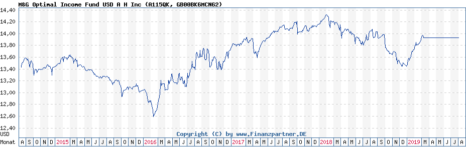 Chart: M&G Optimal Income Fund USD A H Inc (A115QK / GB00BK6MCN62)