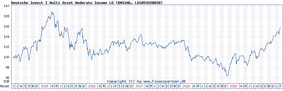 Chart: Deutsche Invest I Multi Asset Moderate Income LD (DWS1MG / LU1054320038)